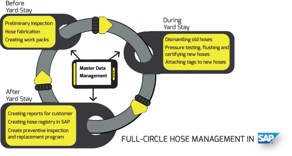 Full Cycle Hose Management in SAP