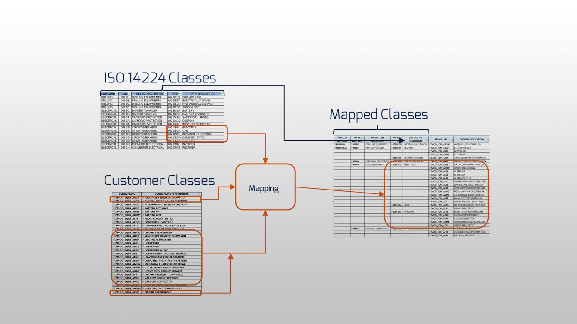 Materials classification services