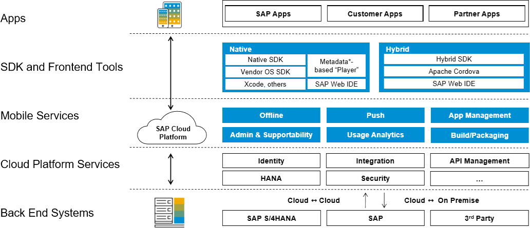 SAP Cloud Mobile Services Infrastructure